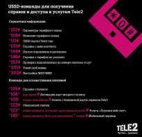 Контактный номер телефона теле2